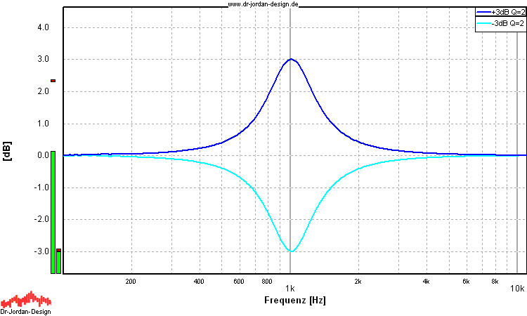 Equalizer filter at 1kHz with Gain +3dB and -3dB